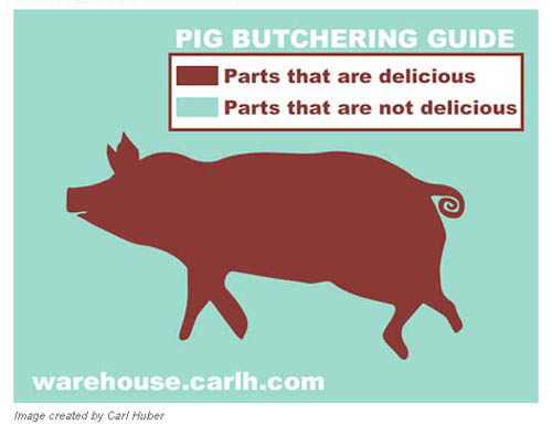 Pig Butchering Guide