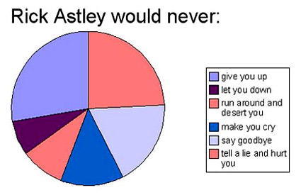 Rick Astley Pie Chart